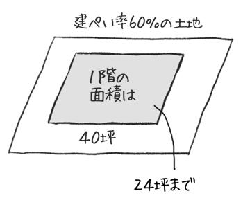 土地は広さだけではなく、建ぺい率を見て、どれぐらいの広さの面積(1階)の家が建てられるかを判断します。