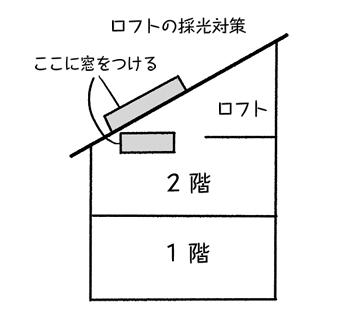 ロフトの開口部に面する吹き抜けに設置される窓は面積制限を受けません。屋根裏部屋には付けられない大きな窓からの風通しや採光の恩恵を受けることができます。