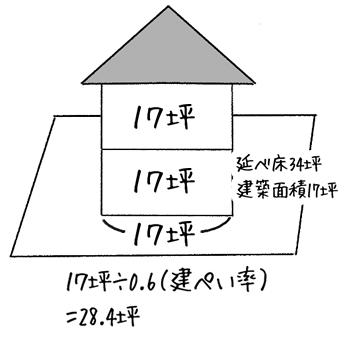 広さ34坪の家を総2階で考えると17坪の土地が必要になります。