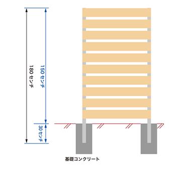 指定通りに脚を基礎に埋めて施工すると150cmの高さになってしまいます。
