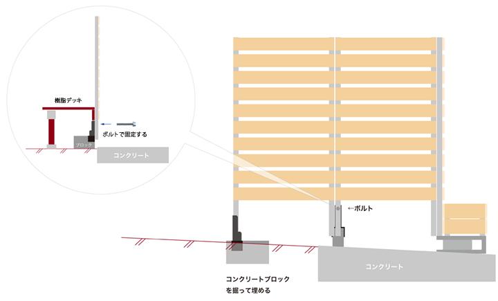 実際施工すると、予想以上に地面の傾斜があって設置方法に悩みました。高さはなんとかコンクリートブロックで調整し、フェンスも一枚追加することができました。