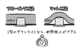断熱工法に対応したS型を選ぶと、断熱材の下にダウンライトを設置できます。※天井断熱の仕様や地域によって、断熱施工対応のダウンライトの種類が異なりますのでご注意ください。