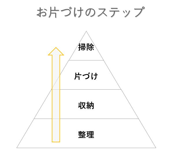片付けまでの流れは、(1)持ちものを全部出して把握する(2)必要なものを選別する/ものを減らす(3)使いやすい定位置を決めるとい3ステップ。整理をすることが、大切な土台の作業になります。