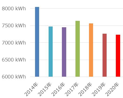 年々、発電量が減ってきているように見えますが、日射量の違いも影響していると思われます。