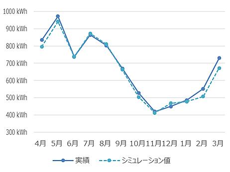 シミュレーションと実績を比較した結果、信頼できるデータだと解りました。