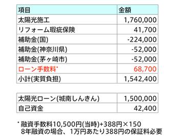 当初は施工費用と補助金だけで、回収計画を見積もっていましたが、最終的には11万円ほど支払い金額が増えました。建物同様に必要な費用をよく確認しておく必要がありますね。