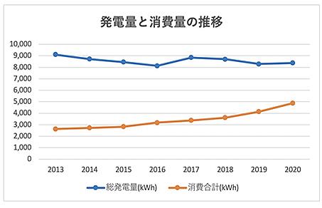 グラフで見ると、やはり明らかに消費量が右肩上がりですね。この調子だと、あと数年で発電量を消費量が上回りかねない勢いが恐ろしいです。