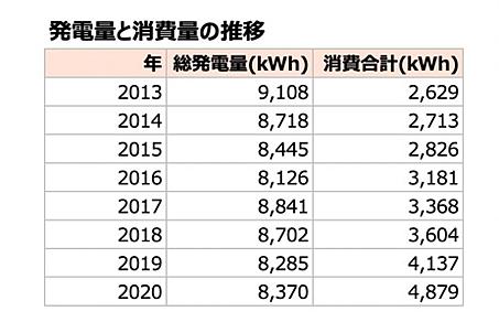 総発電量は、上がったり下がったりなので、性能の低下だけではなく、天候などの影響も大きいと思います。 一方、消費量は、確実に年々増えており電気を必要とする生活スタイルに変化していることがわかります。
