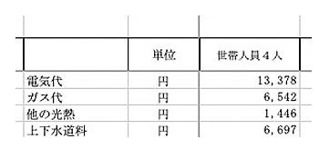 総務省統計局「家計調査 家計収支編 2021年 1~3月期」より