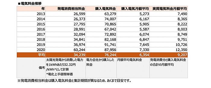 入居から6年間は、実質電気料金が1万円平均を切っていたのですが、実はリビングのエアコン1台で過ごしていたことと関係が深そうです。