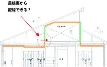 コンセントを付けたい階段の壁は、屋根裏部分に面しています。